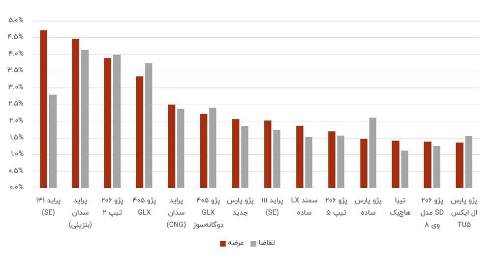 پرتقاضاترین خودروهای داخلی در تابستان ۹۹