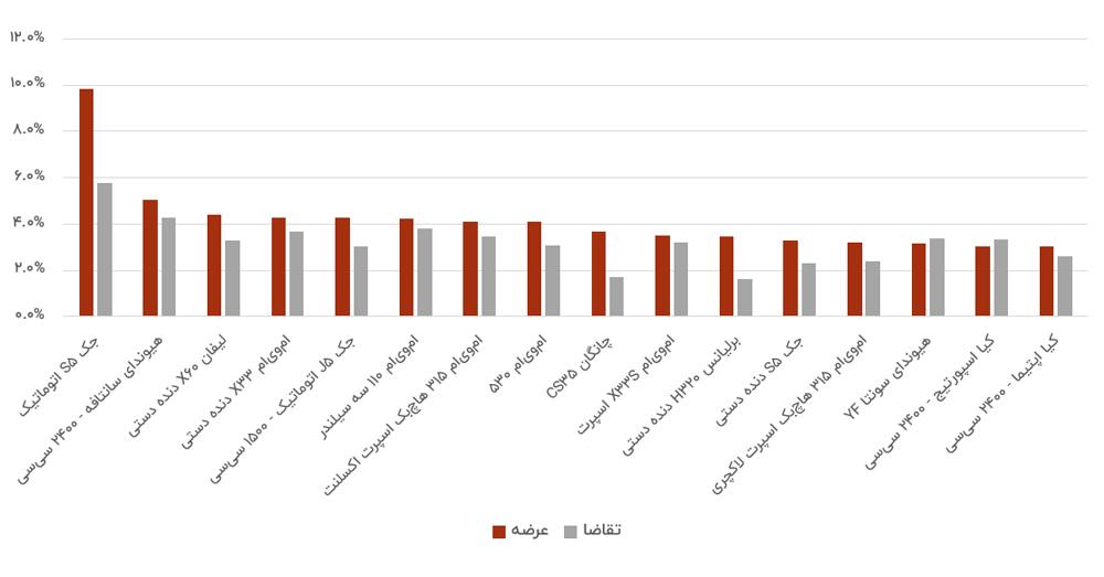 پرتقاضاترین خودروهای خارجی بازار در تابستان ۹۹