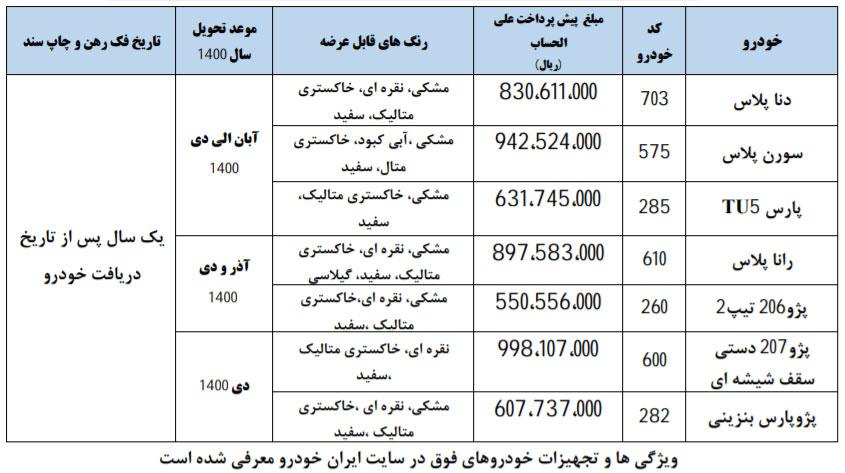 دوازدهمین شرایط فروش فوقالعاده ایران خودرو - ۱۴ بهمن ۹۹